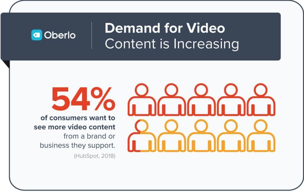Create a Video Marketing Strategy, Xhostcom - Evolutionary Wordpress